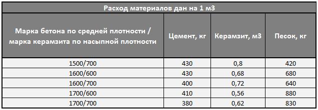 керамзитобетон состав и пропорции на 1м3