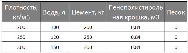 Пропорции пенополистиролбетона для 1 м3