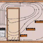 Вентиляция в бане — как устроить?