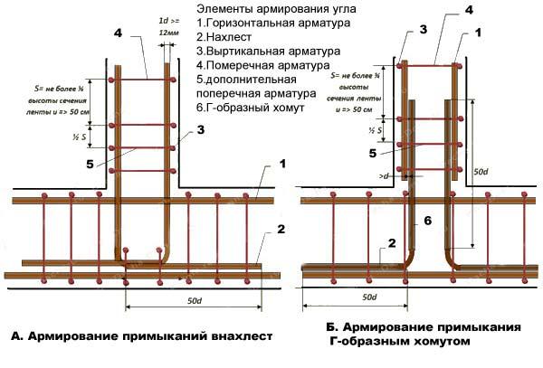 Схема армирования арматуры для ленточного фундамента