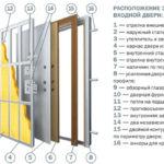 Выбрать металлическую входную дверь в квартиру или в дом
