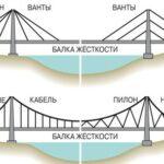 Висячие и вантовые мосты