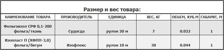 Размер и вес фольгоизола СРФ