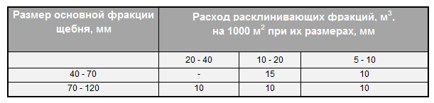 расклинцовка щебня 40 70, расход