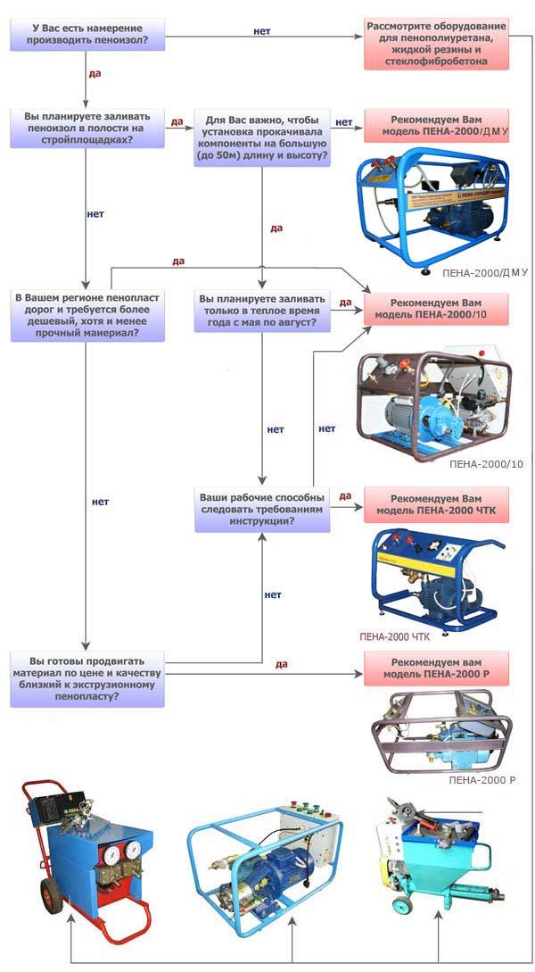 Производство пеноизола
