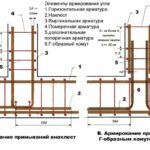 Схема армирования и расчет арматуры для ленточного фундамента