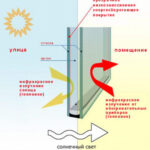 Как энергосберегающие стёкла сохранят тепло в доме?