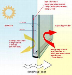 Энергосберегающие стёкла