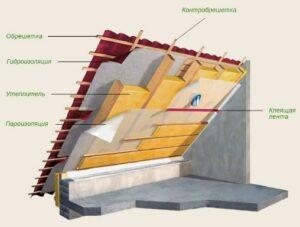 пароизоляцию крыши дома, схема