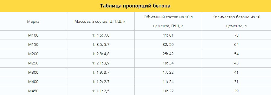 пропорции бетона по весу