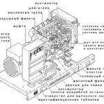 Дизельный генератор — принцип действия и сфера применения
